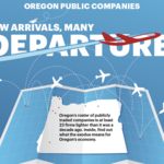 Cover Story: Few arrivals, many departures deplete Oregon's public companies
