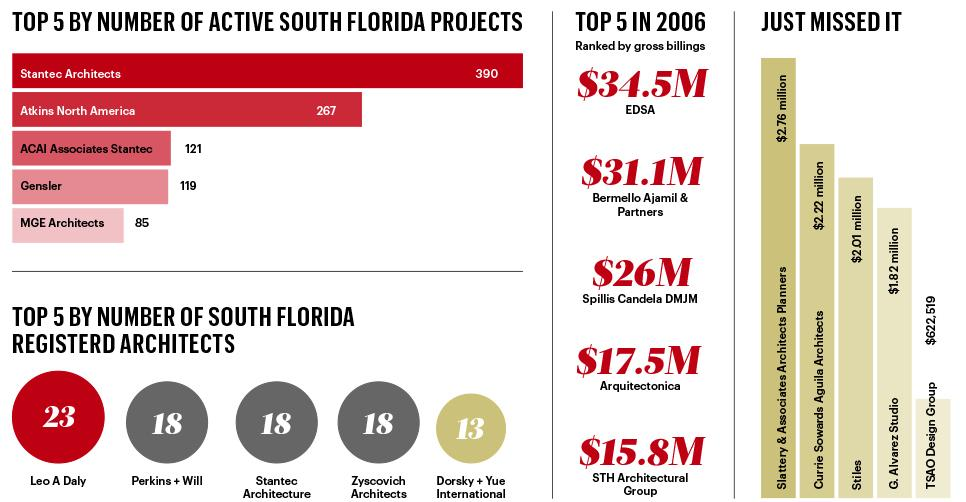 About the list architecture firms south florida for Architecture companies in florida