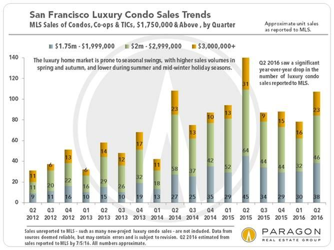 San Francisco Luxury Lofts For SaleThese 2 Charts Below