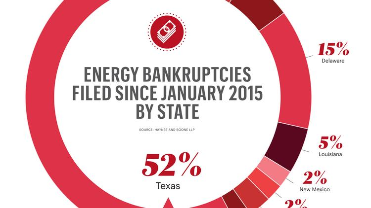 Texas upstream and oil field services bankruptcies include