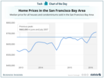 Bay Area housing prices surpass last bubble's record to hit new high