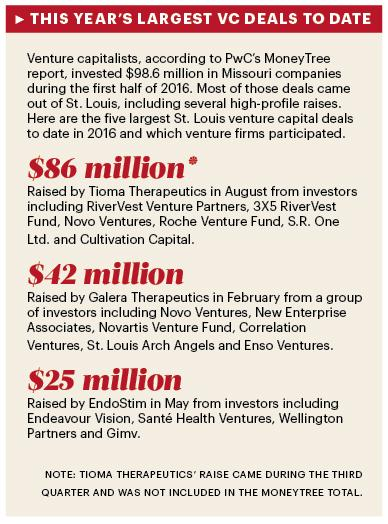 Vasculox changes name to Tioma Therapeutics, hires new CEO