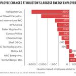 Halliburton leads local job cuts among largest energy cos.