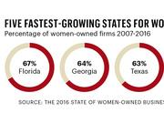 Five fastest-growing states for women owned businesses