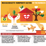 The List: Largest nonprofits topped $8.14B in assets in 2015