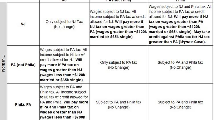 What Christies Termination Of The Nj Pa Tax Agreement Means To