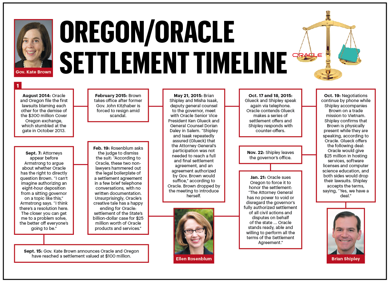 How long are the governor's terms in Oregon?