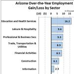 Arizona, Phoenix job growth slows in <strong>August</strong>