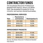 Stadium district exceeds minority contracting goals