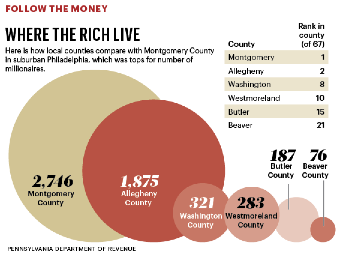 Heres Where Youll Find The Most Millionaires In Pennsylvania - Us counties with most millionaires