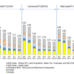 Building costs for utility scale solar continue to decline in 2016, study says