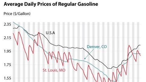 Gas Prices St Louis >> Filling the Tank on Fridays May Be a Bad Idea for St