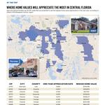 Where to buy for the best ROI in Central Florida