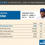 Did the Royals get the best value out of players in 2016? [DATA SLIDESHOW]