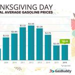 Good news at the gas pump for Thanksgiving travelers