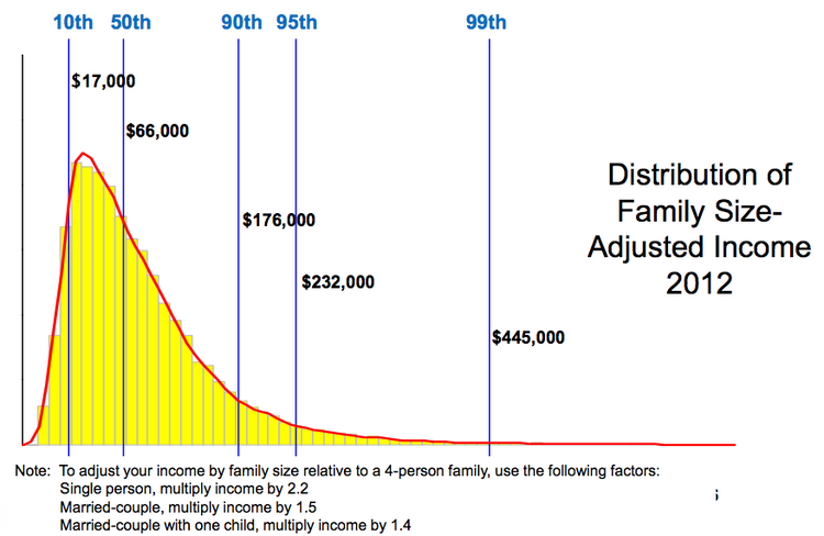 This chart shows income distribution in the U.S. in 2012.