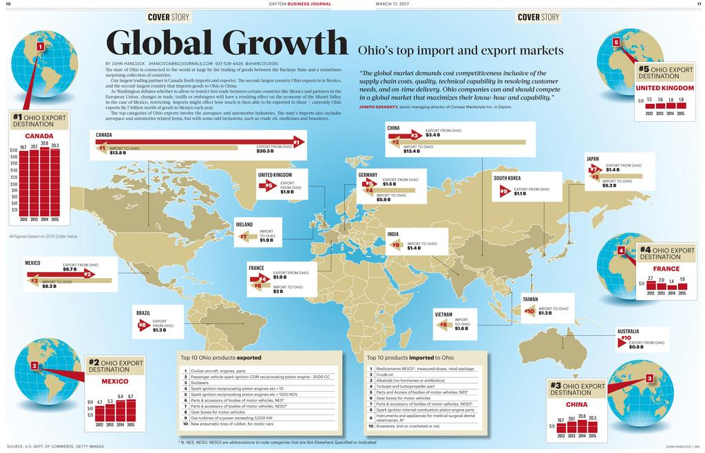 Global Growth: Ohio's top import and export markets - Dayton