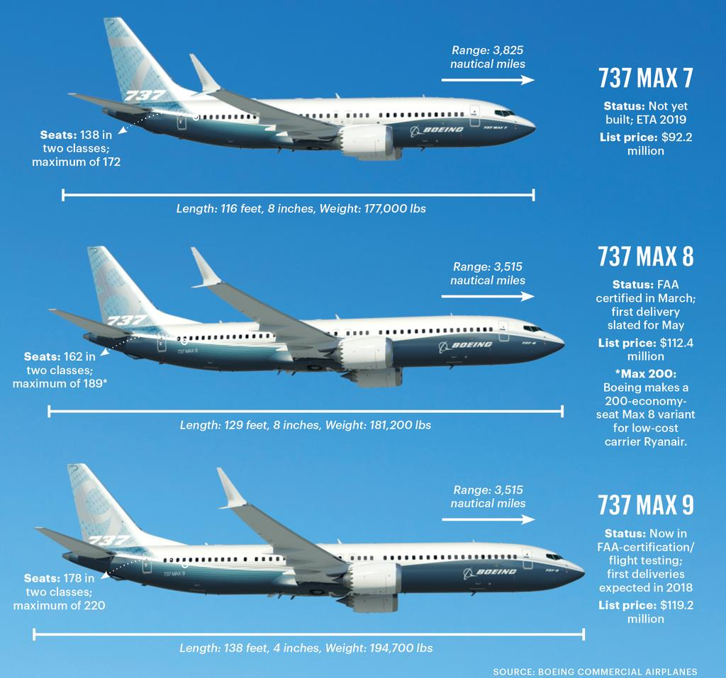 Boeing Suspends 737 Max Test Flights For Cfm Leap 1b