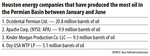 Permian Basin on track to be top shale oil producer
