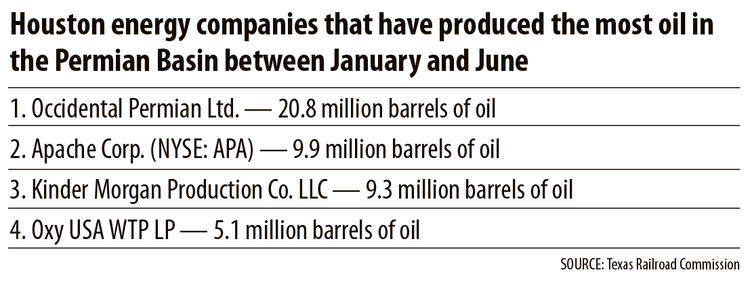 Houston energy companies that have produced the most oil in the Permian Basin between January and June