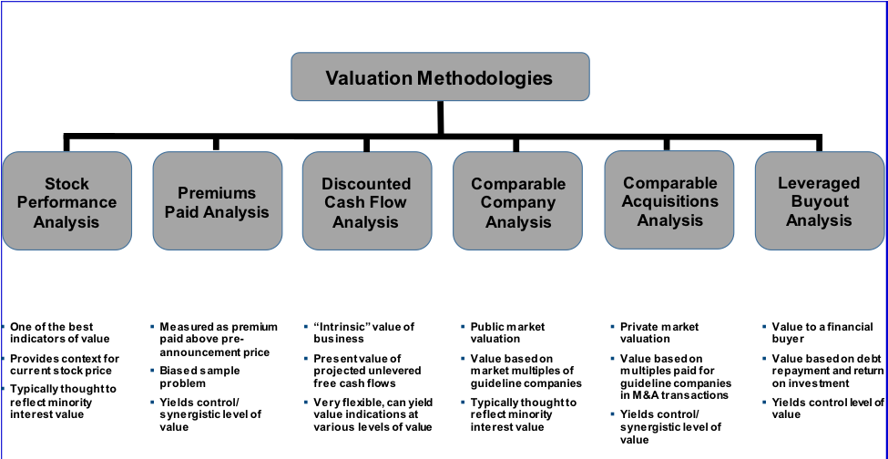 Disciplined and thorough valuation analysis key to avoiding