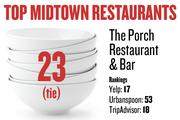 No. 23 (tie). The Porch Restaurant and Bar, with rankings as follows: Yelp: 17; Urbanspoon: 53; TripAdvisor: 18.