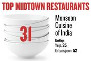 No. 31. Monsoon Cuisine of India, with rankings as follows: Yelp: 35; Urbanspoon: 52.