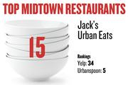 No. 15. Jack's Urban Eats, with rankings as follows: Yelp: 34; Urbanspoon: 5.