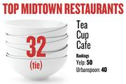 No. 32 (tie). Tea Cup Cafe, with rankings as follows: Yelp: 50; Urbanspoon: 40.