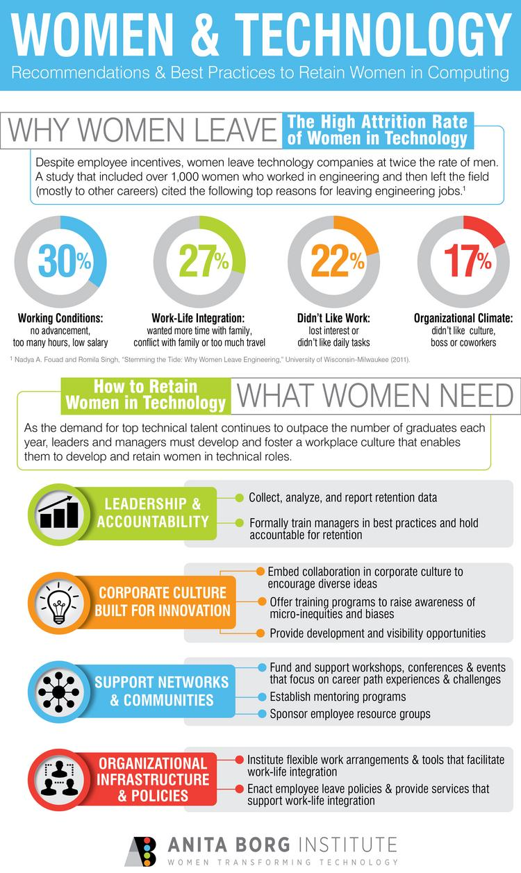 The Anita Borg Institute has laid out ten best practices for businesses to retain their female tech talent and slow down the attrition rate in tech jobs. Women leave tech positions twice as often as men.
