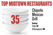 No. 35. Chipotle Mexican Grill, with rankings as follows: Yelp: 41; Urbanspoon: 54.