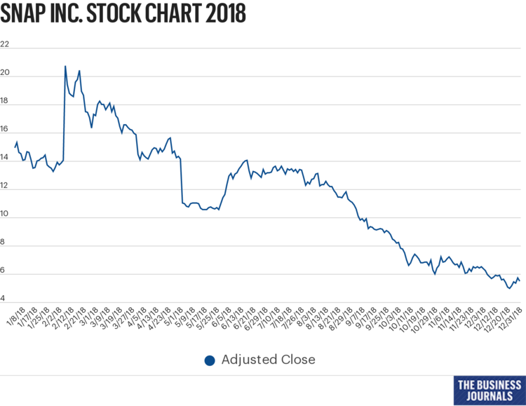 Ups Stock Quote | Snap Saw More Downs Than Ups On Wall Street In 2018 L A Biz
