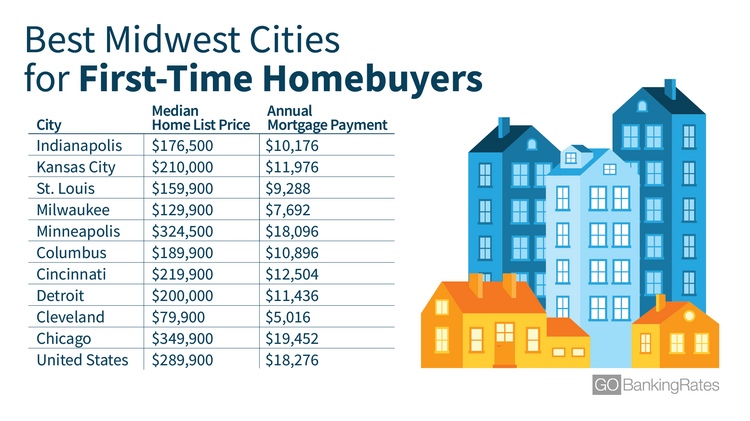 Why it costs less to live in the Midwest - St  Louis
