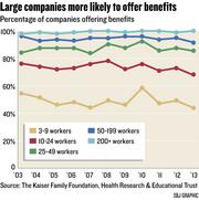 Chart: Large companies more likely to offer benefits