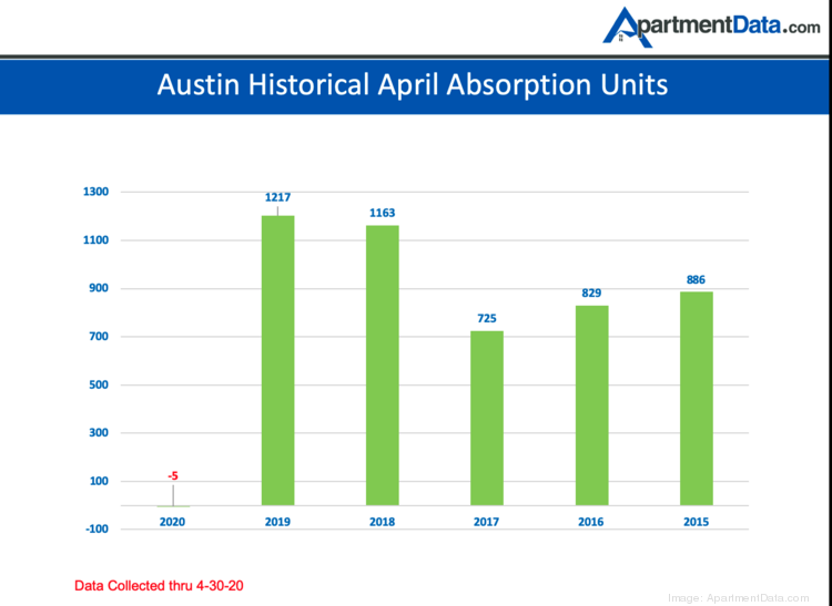 Austin Apartment Rents Drop Austin Business Journal