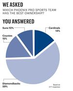Business Pulse poll: Which Phoenix pro sports team  has the best ownership?