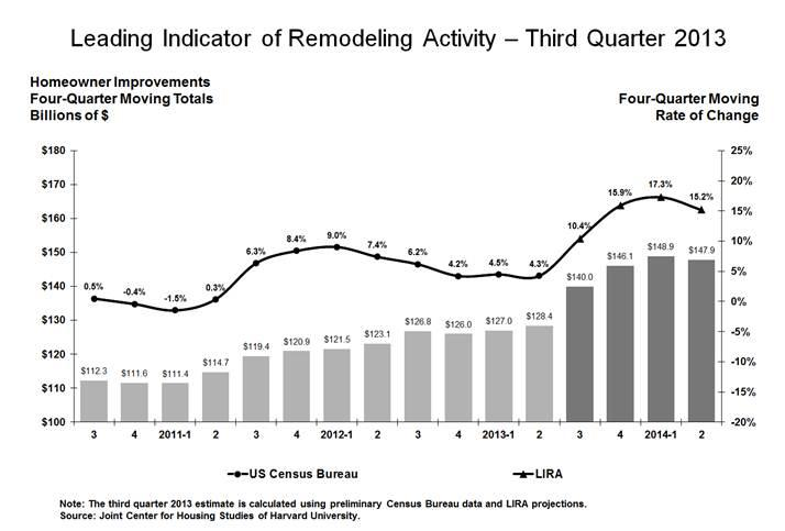 Remodeling spending is estimated to reach $140 billion in the third quarter, but dip by 15 percent by the end of the second quarter of 2014, according to a new survey.