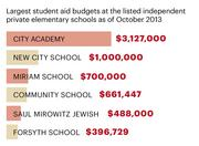 Largest student aid budgets at the listed independent private elementary schools as of October 2013