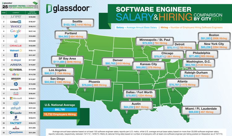 A breakdown by Bay Area career site Glassdoor of the best locations and companies for software engineers seeking top dollar for their work. Click above to see more about the top five companies on the list from Glassdoor.