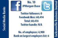 How Jacksonvilles largest employers rank by social media (slideshow)