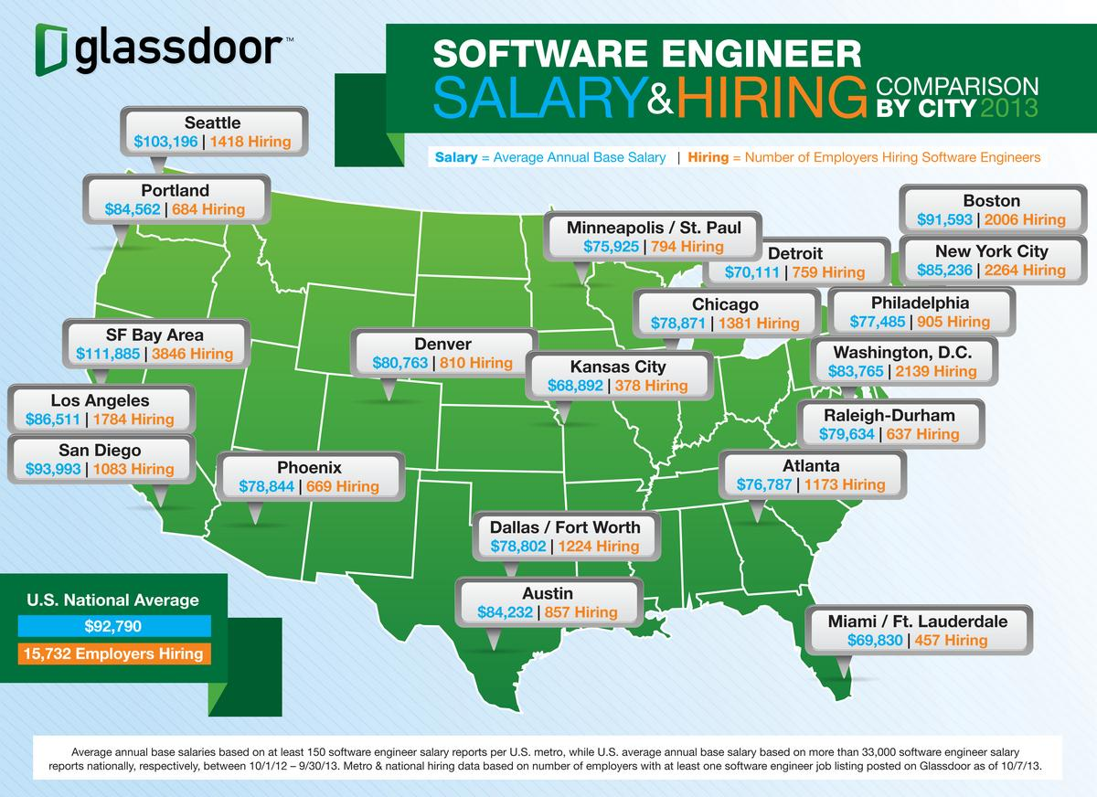 Seattle Area Has Second Highest Salaries For Software Engineers Puget Sound Business Journal