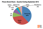 Samsung overtakes Apple in cellphone sales