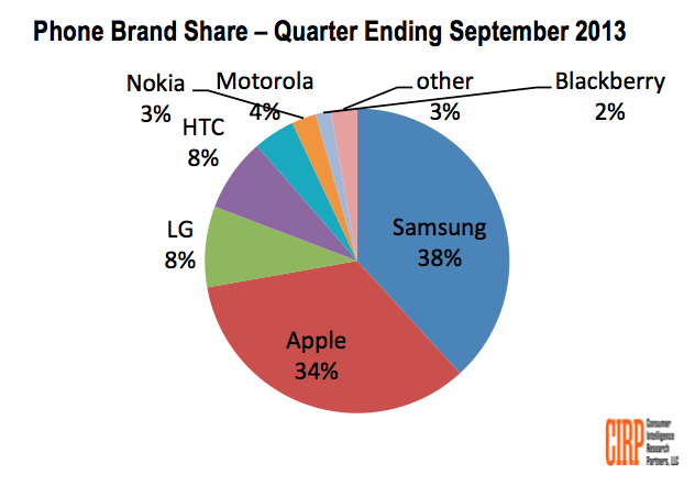 CIRP's survey finds that Samsung overtook Apple in mobile phone sales in the U.S. in the most recent quarter.