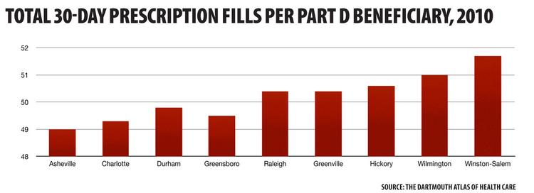 Medicare Part D beneficiaries in Raleigh fill more prescriptions than in other major NC metro areas