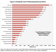 This chart shows local TV ad revenue generated by media companies.