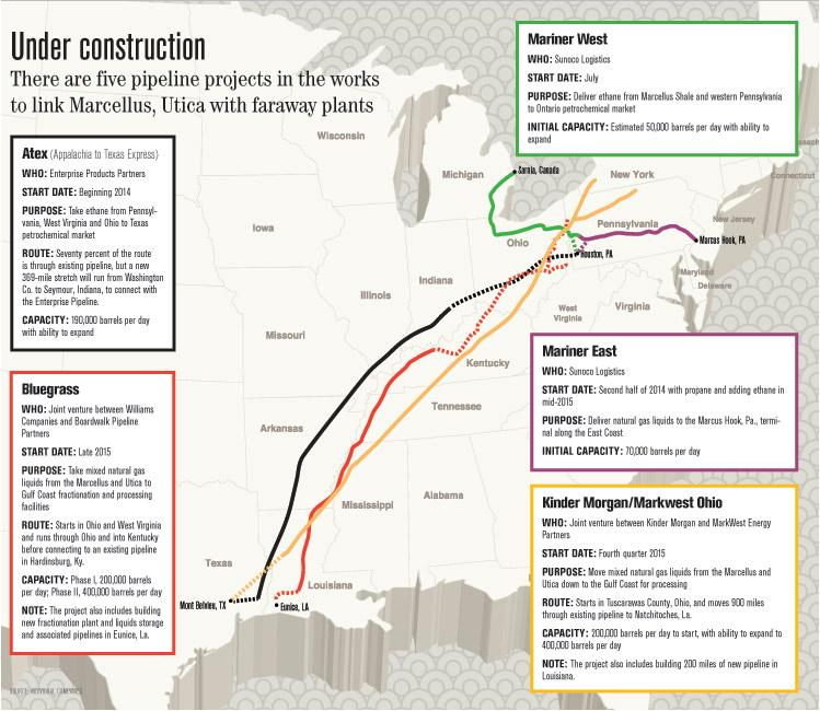 Pipelines under construction in the United States.