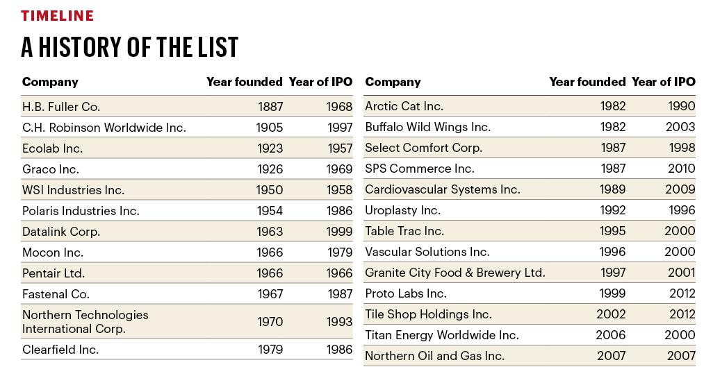 Timeline of companies on the list