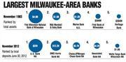But the area's banking industry has seen greater changes.