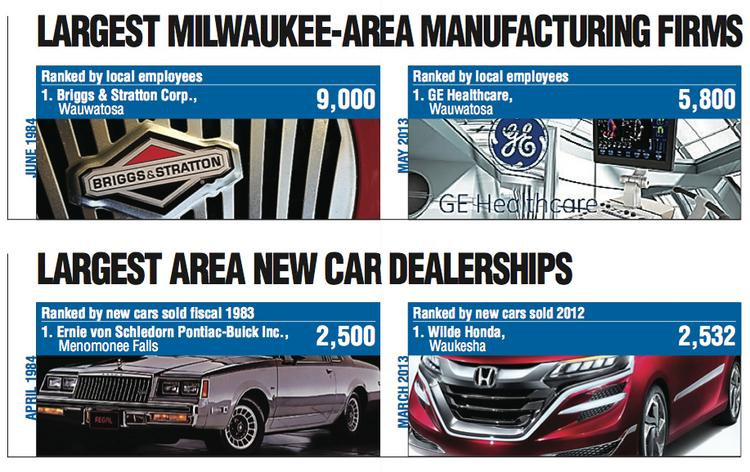 We've seen changes in the top manufacturers and new car dealers.