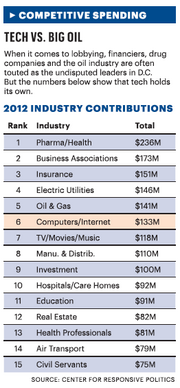 With one quarter to go in 2013, a look back at how tech lobbying stacked up against other industries in 2012, courtesy of OpenSecrets.org data. Stay tuned for the 2013 comparison.